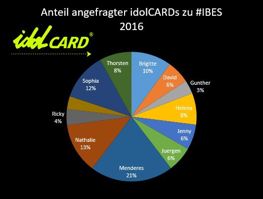 idolcards-auswertung-dschungelcamp-2016_all