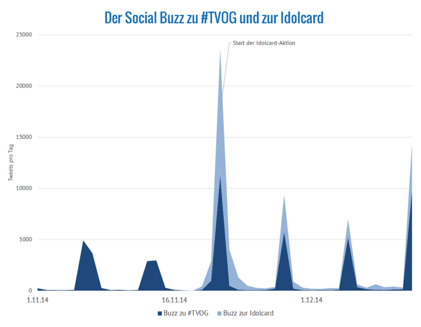 Social Tv Buzz - monitoringmatcher