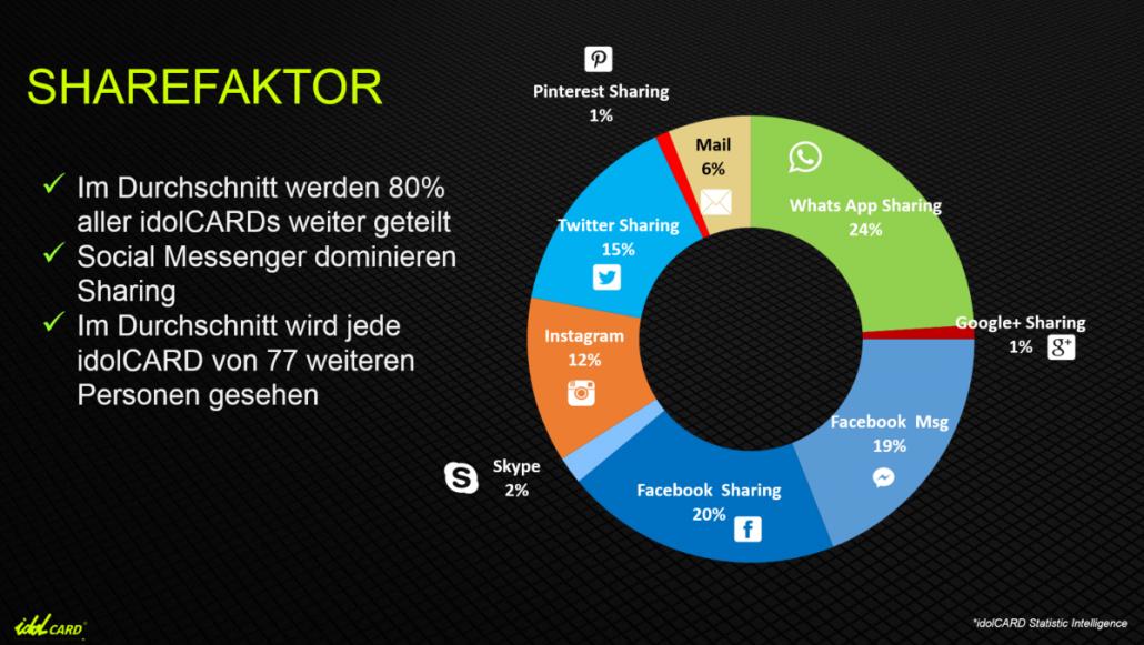 idolCARD - Social Sharing WhatsApp Faceboo Twitter Instagram Statistik